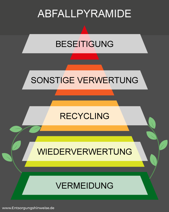 Verpackungsmüll reduzieren Abfallpyramide