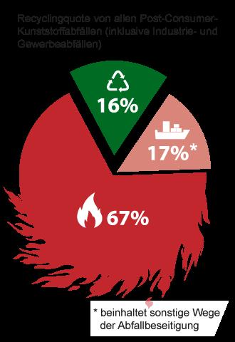 Recycling Probleme Kunststoffabfälle ohne Entsorgungshinweise