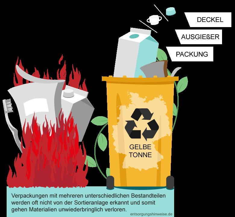 Bild von Mülltrennung ohne Entsorgungshinweise
