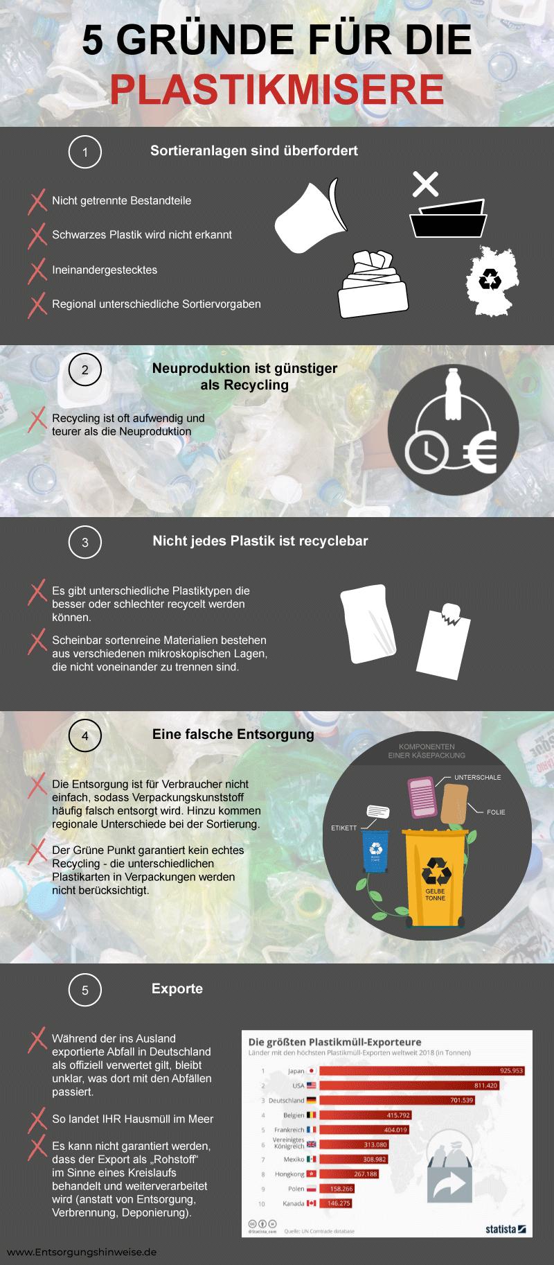 Probleme beim Recycling von Kunststoffen Entsorgungshinweise