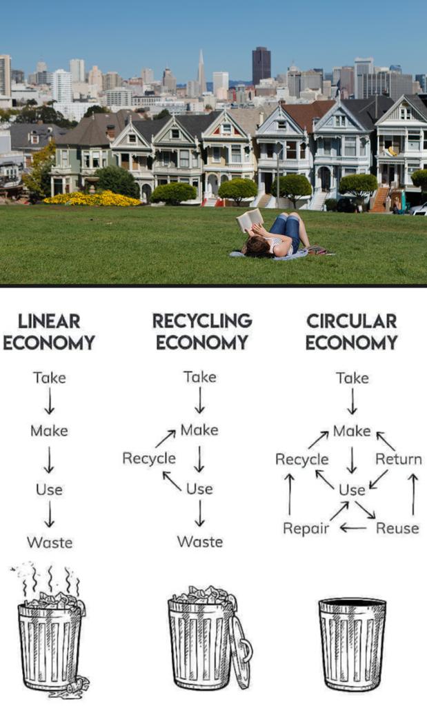 Plastikmüll Maßnahmen San Francisco